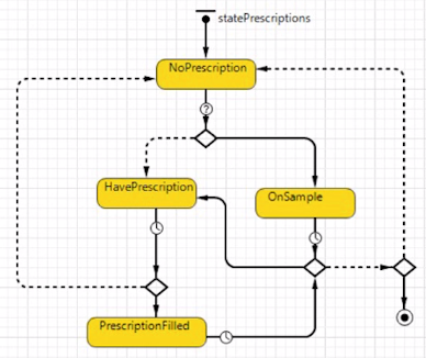 Pharmaceutical Modeling — Simulation Model Logic